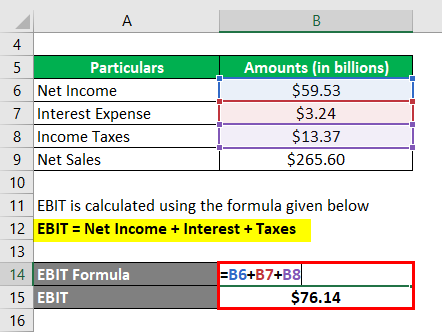 Return on Sales Formula-3.2