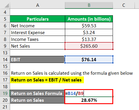 Return on Sales Formula-3.3