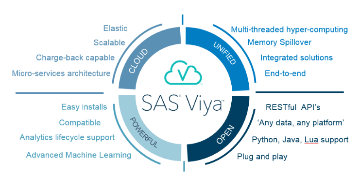 SAS Data Science