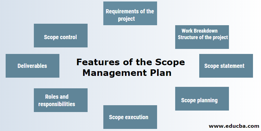 Salient Features of Scope Management Plan