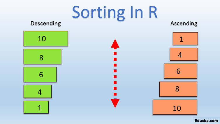 Sorting In R