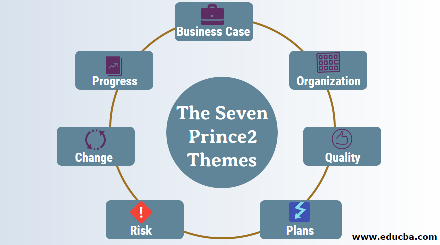 The Seven Prince2 Themes