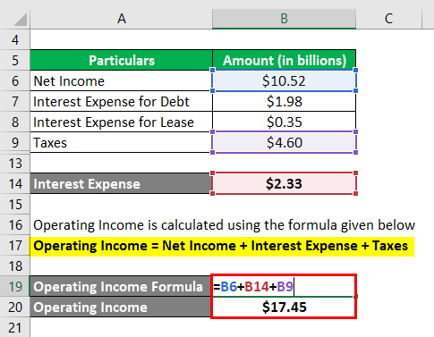 Operating Income -3.3..