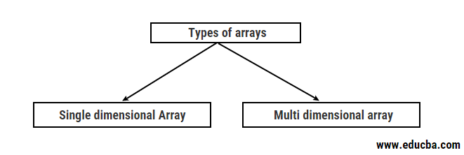 Types of Arrays