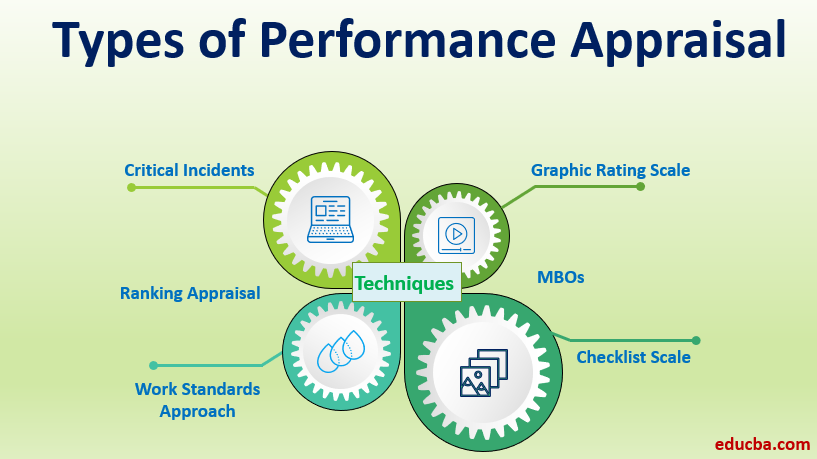 Types of Performance Appraisal-1.1