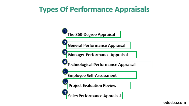 Types of Performance Appraisal-1.2