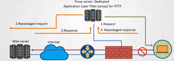 Types of Proxy Server