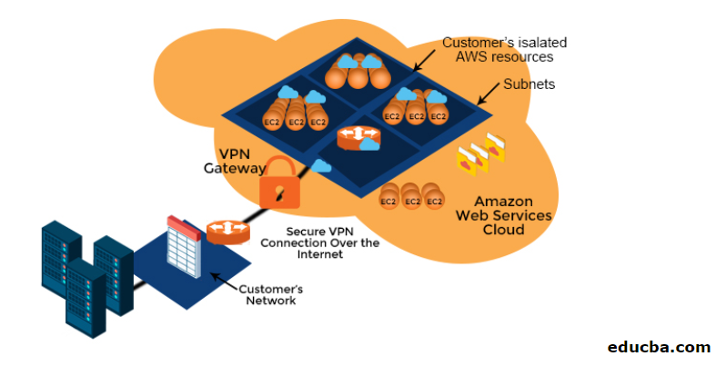 Advantages of Amazon VPC