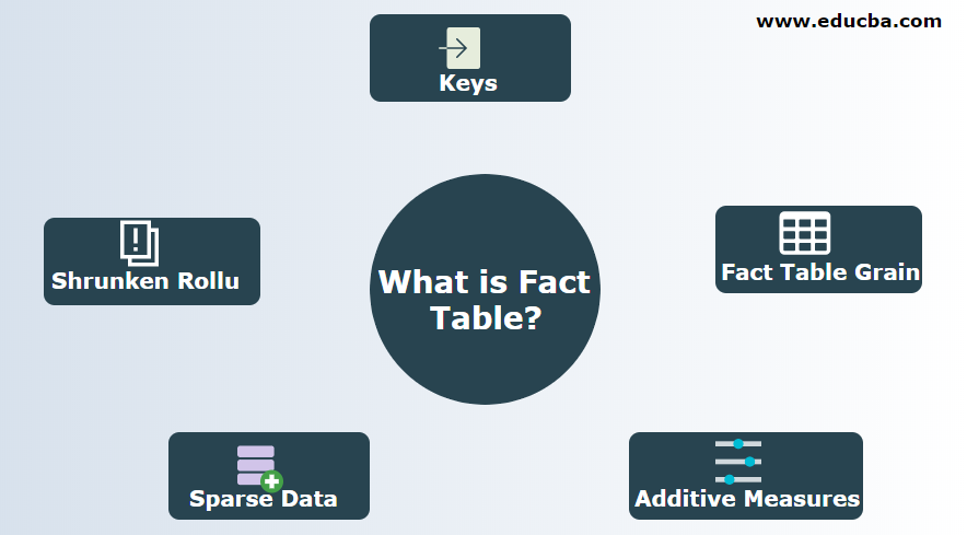 What is Fact Table