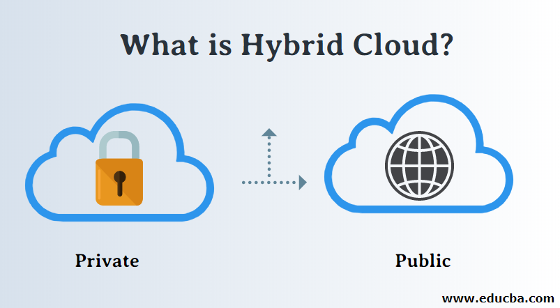 What is Hybrid Cloud