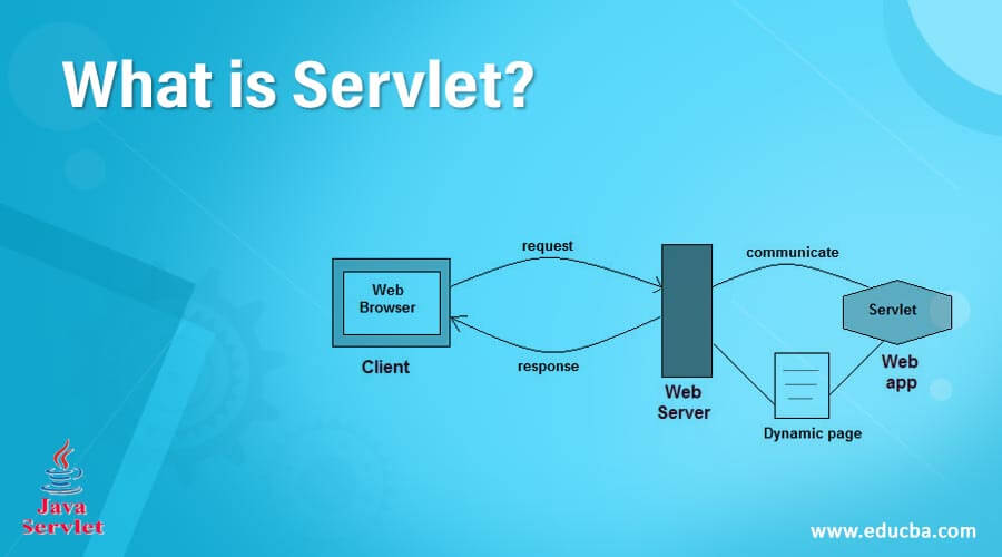 What is Servlet?