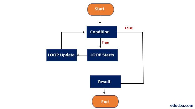 While Loop in Java-1.3