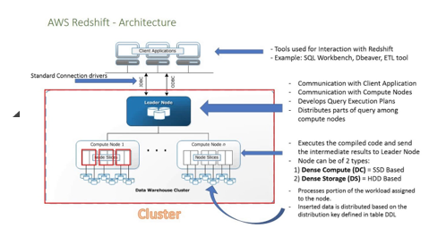 aws redshift architecture