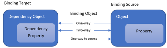 basic concept of data binding