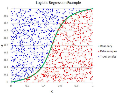 logistic regression in data science