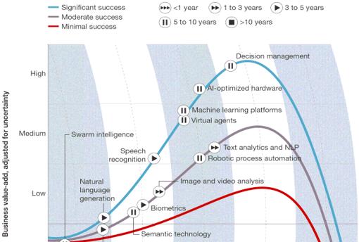 market Automation