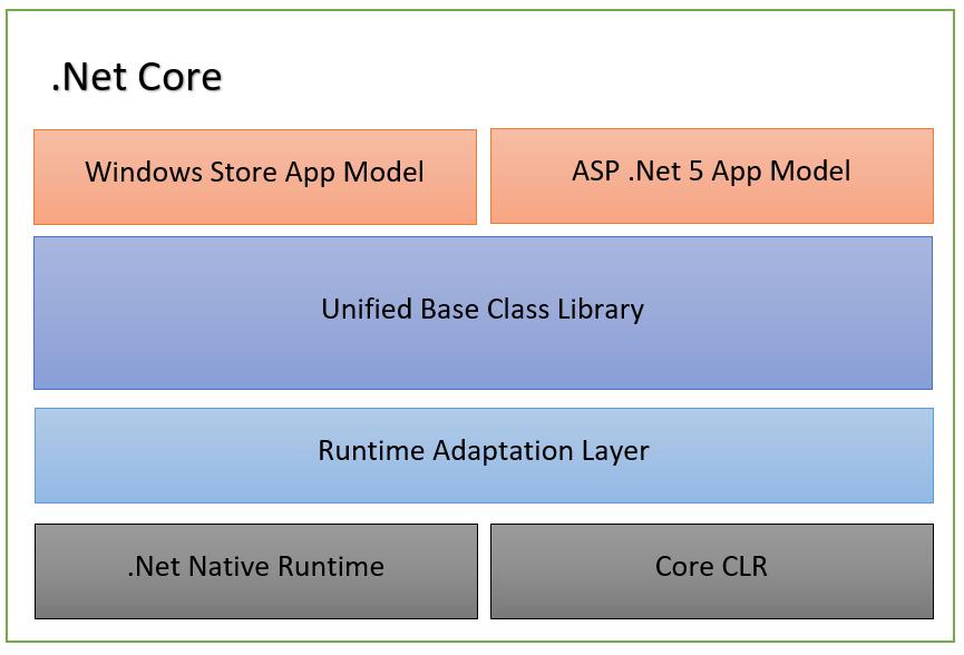 .net Core 1