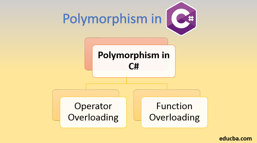 polymorphism in C#