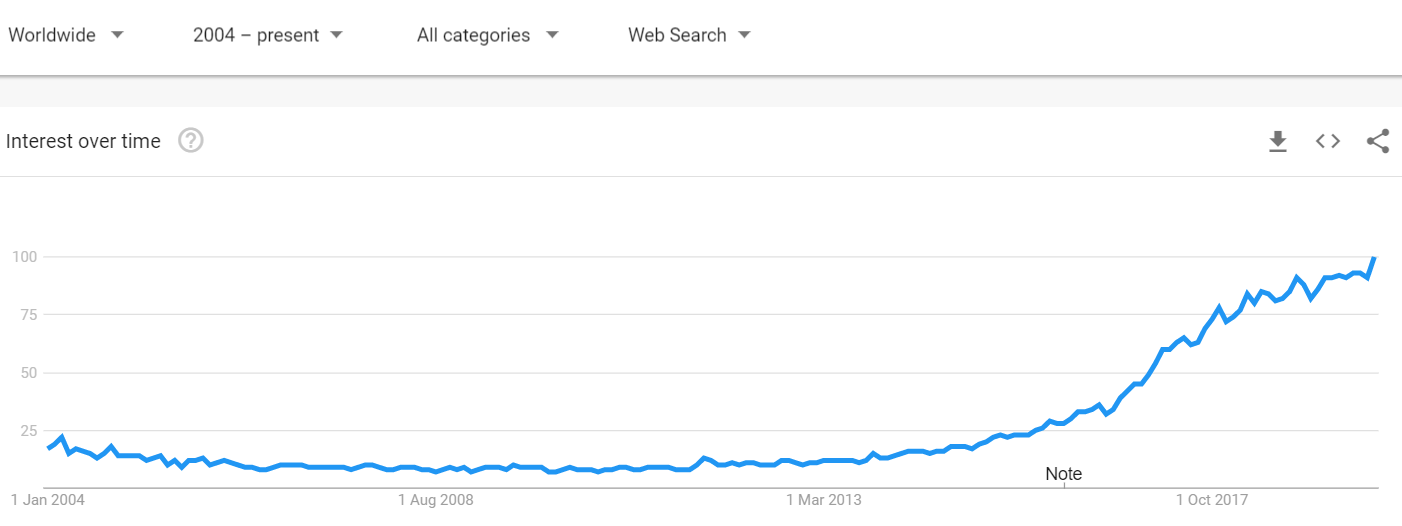 trend in machine learning