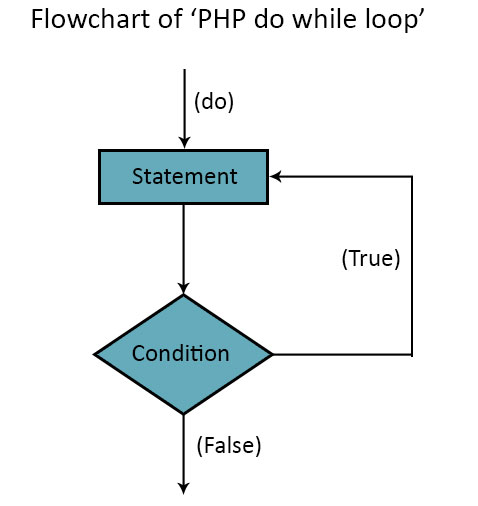 Flow Chart in PHP