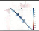 matrix charts