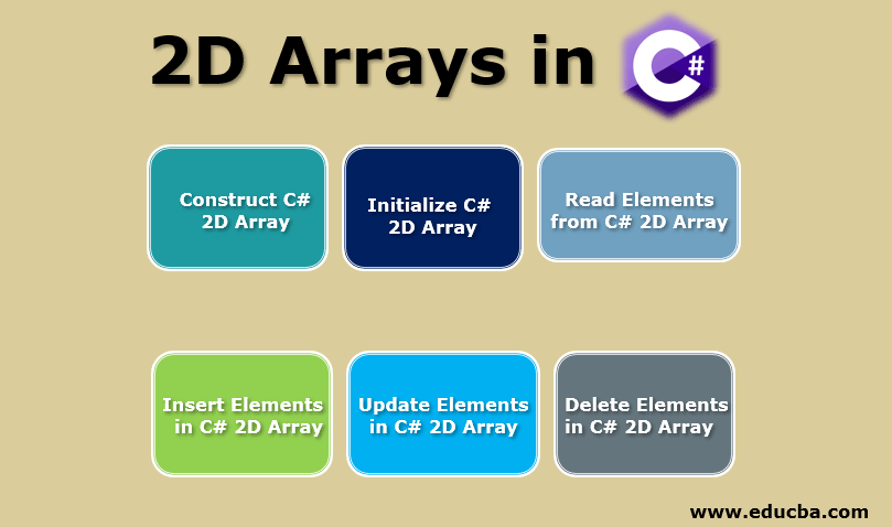 2D Arrays in C#