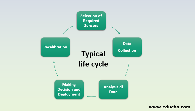 IoT in Agriculture typical life cycle