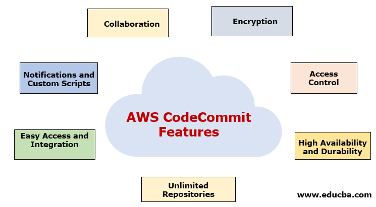 AWS CodeCommit Features