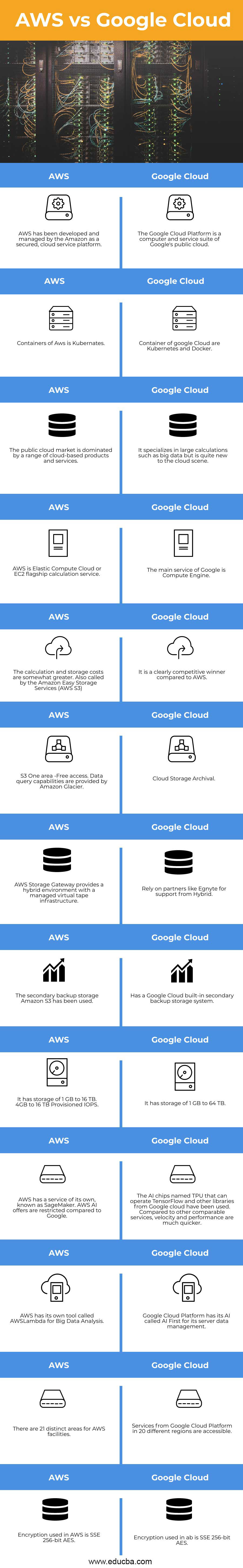 AWS-vs-Google-Cloud-info