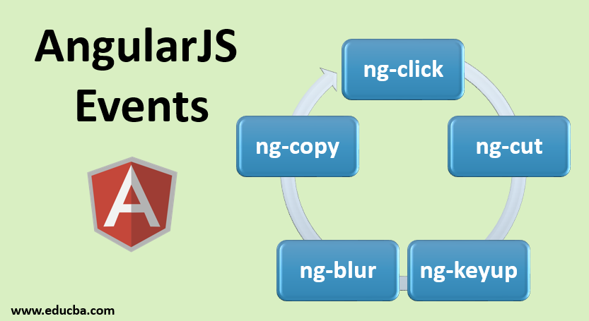 AngularJS Events