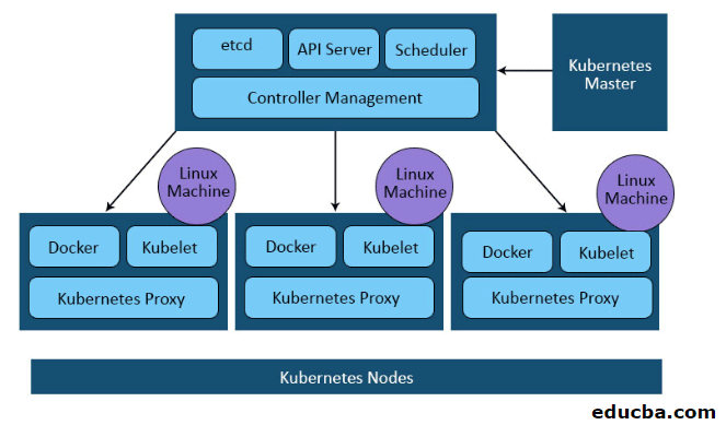 Architecture of Kubernetes