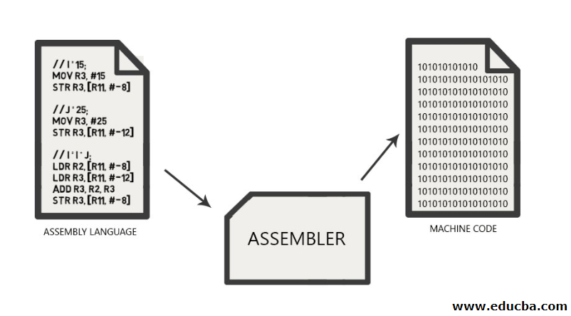 Assembly Language vs Machine Language 1