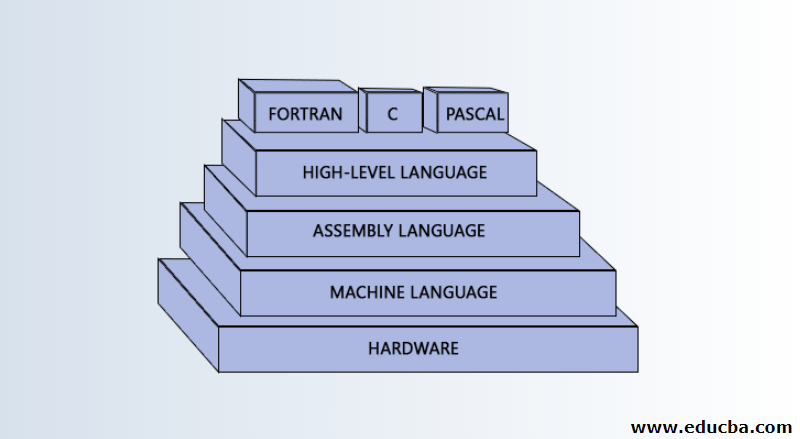Assembly Language vs Machine Language 2