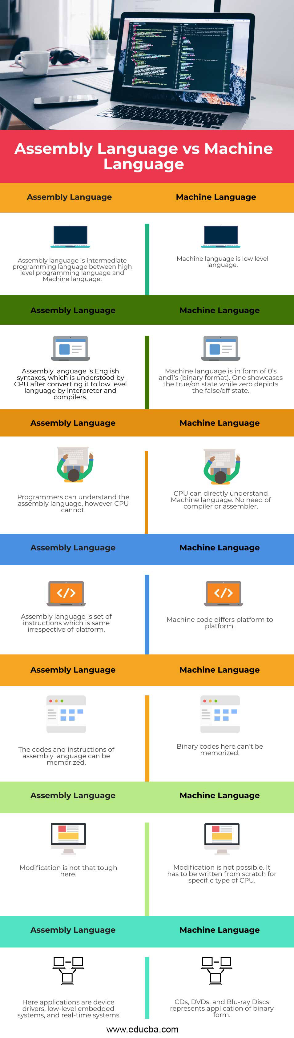 Assembly Language vs Machine Language infographics