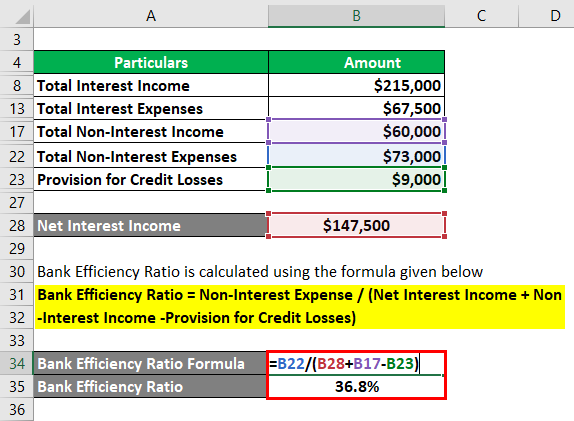 Bank Efficiency Ratio Formula-2.3