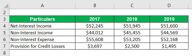 Bank Efficiency Ratio Formula-3.1