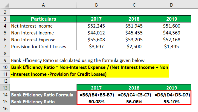 Bank Efficiency Ratio Formula-3.2
