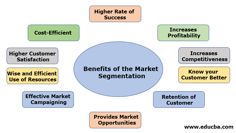 Benefits of the Market Segmentation