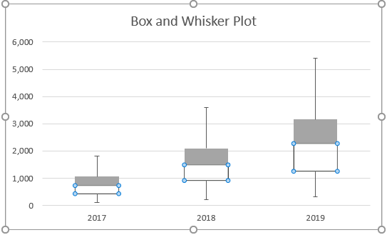 Box and Whisker plot 1