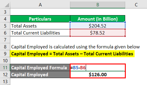 Capital Employed-3.2