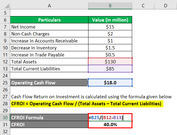 Cash Flow Return on Investment-1.4