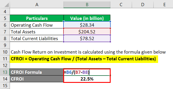 Cash Flow Return on Investment-3.2