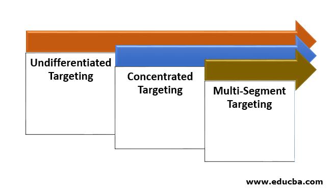 Categories of Target Marketing