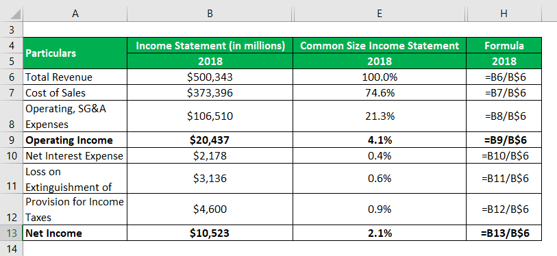 Common Size Income Statement-1.3