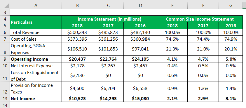 Common Size Income Statement-1.4
