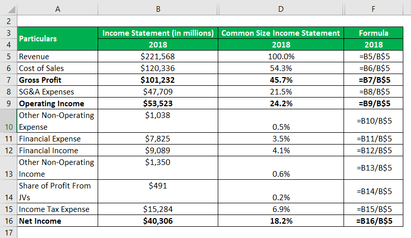 Common Size Income Statement-2.2