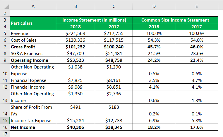 Common Size Income Statement Template Excel from cdn.educba.com