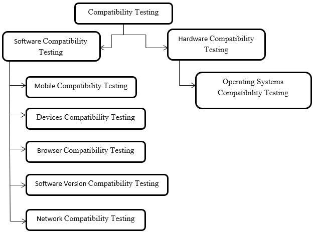 Compatibilty Testing
