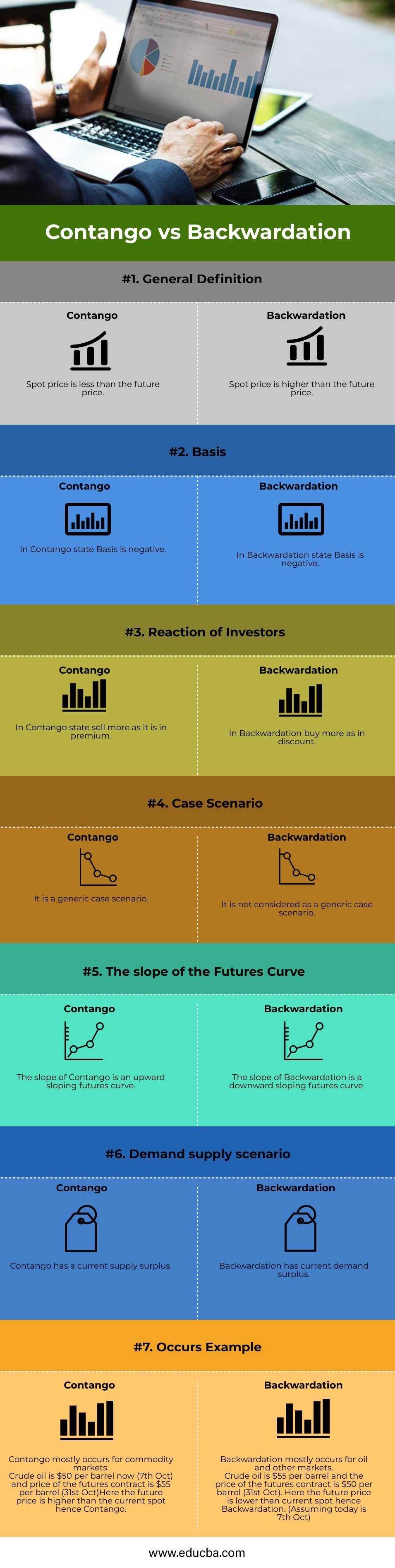 Contango-vs-Backwardation-info