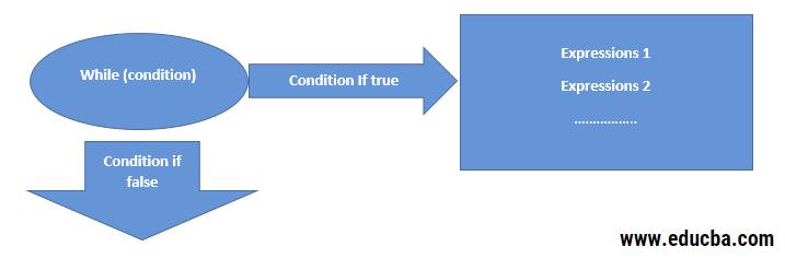 Control Flow 2